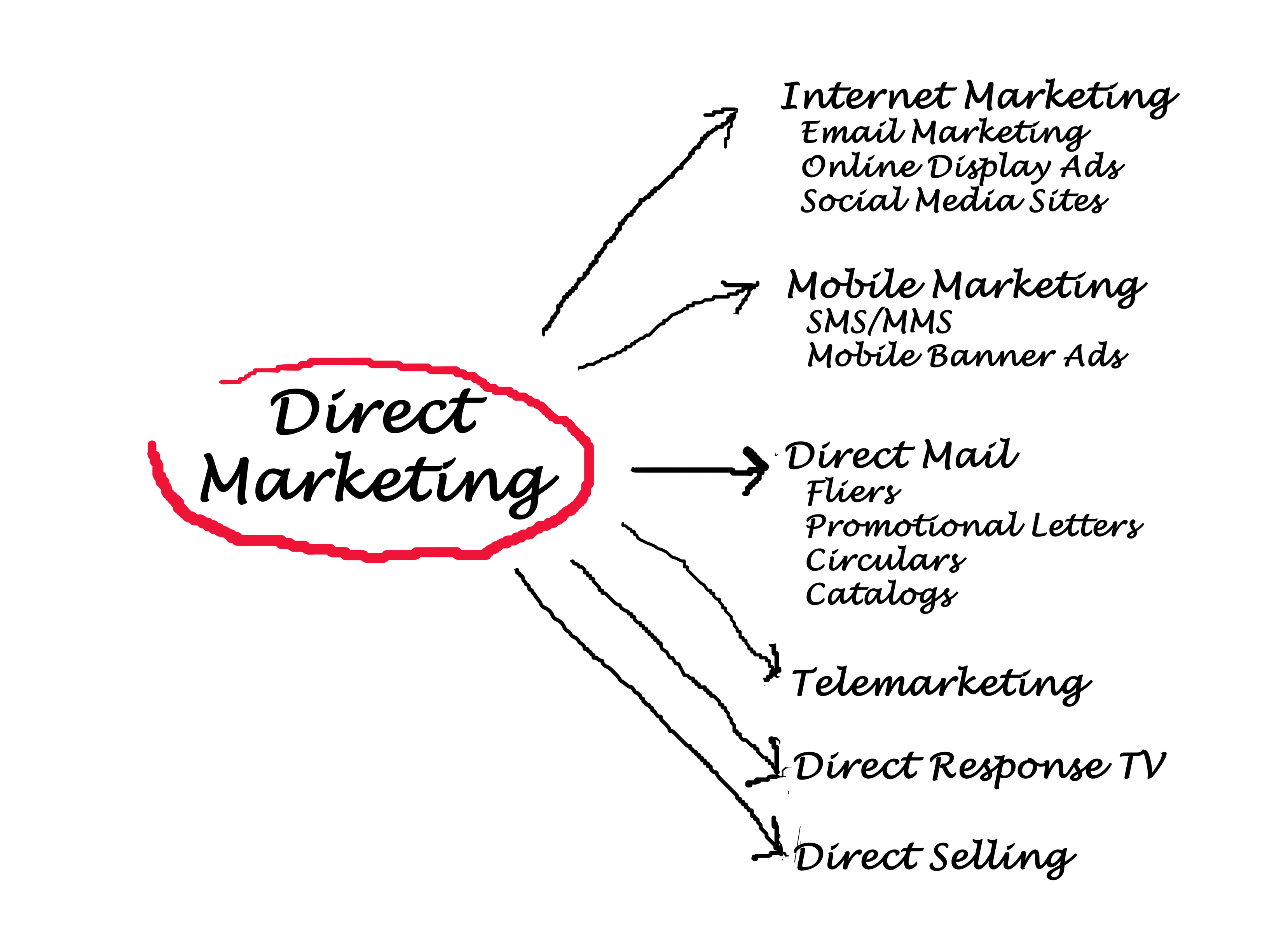 marketing strategies direct and online Steps and examples of how to successfully implement a simple and effective  direct marketing strategy learn the science behind direct marketing online, and  the.